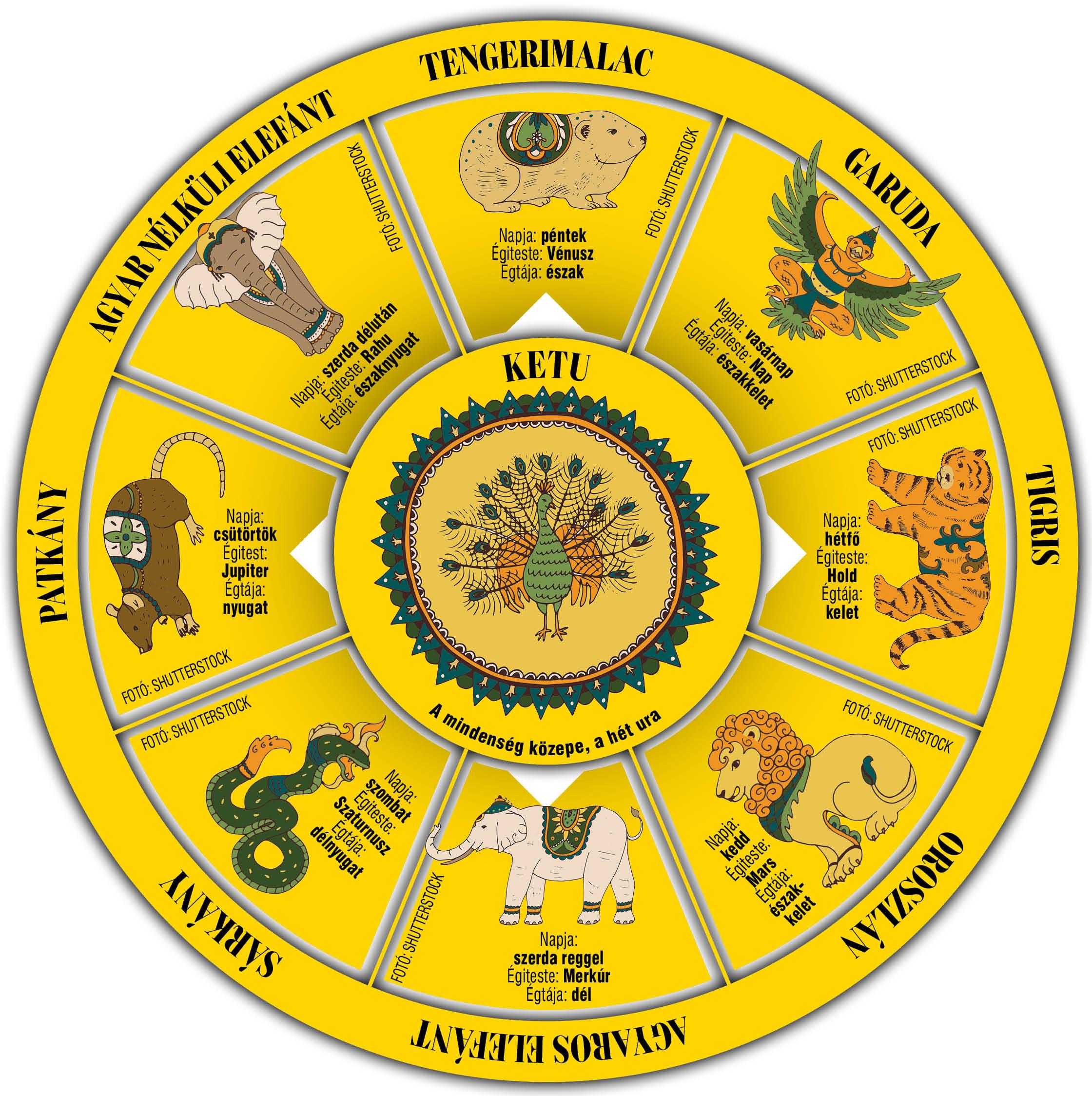 Itt a burmai horoszkópod: benned milyen állat lakik?