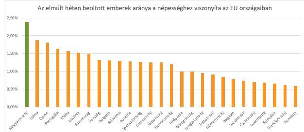 Magyarországon oltották be múlt héten a legtöbb embert koronavírus ellen